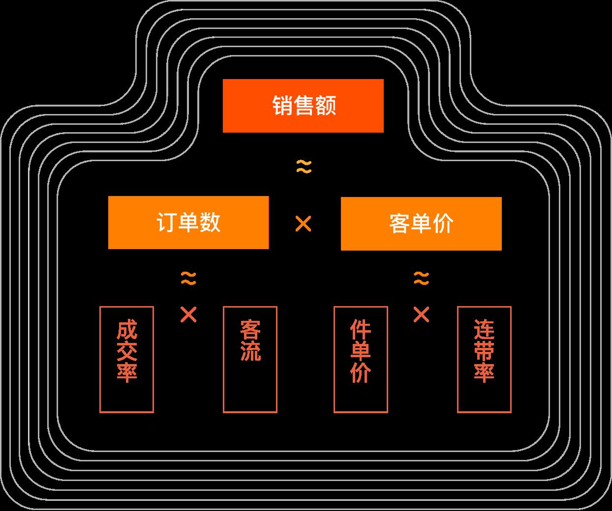 龙8导航平台客流分析系统